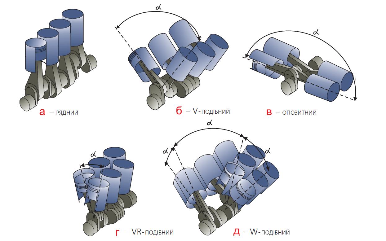 Різні варіанти взаємного розташування циліндрів