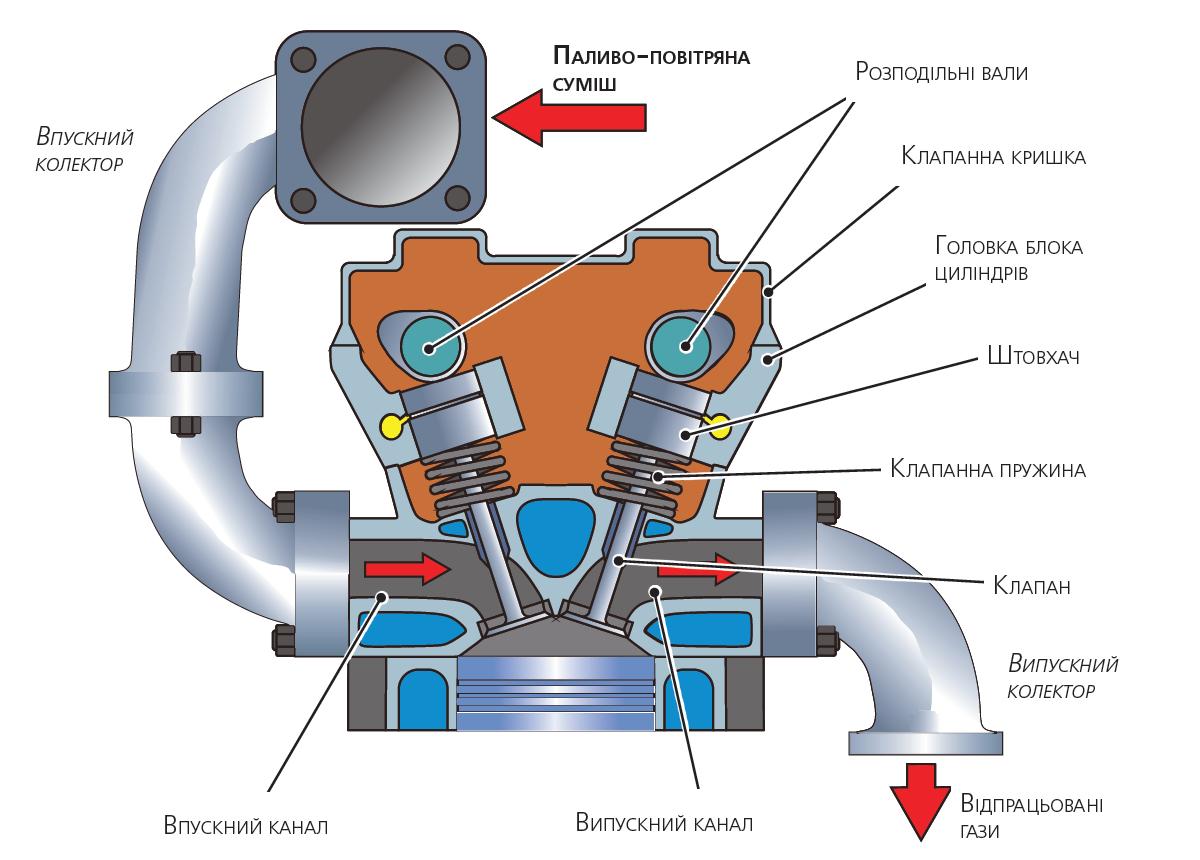 Головка блоку циліндрів з ГазорозПодільним механізмом