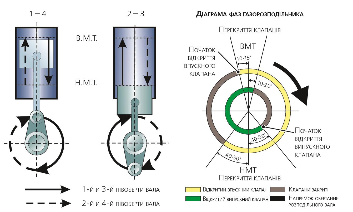 Діаграма газорозподілу чотиритактного двигуна