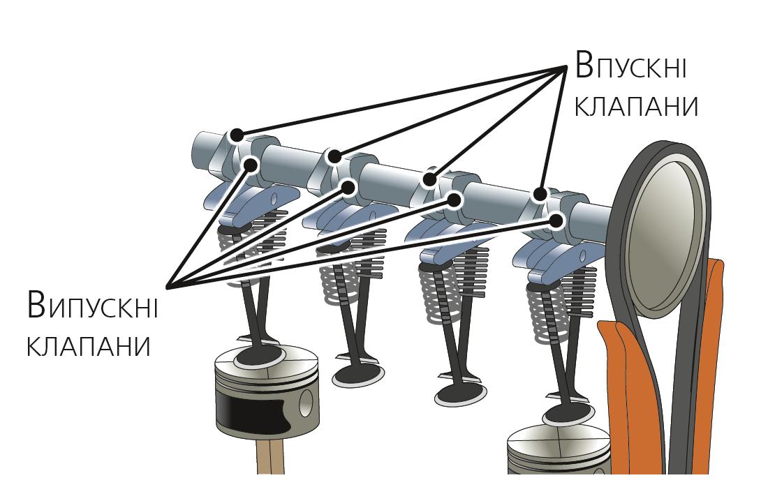Газорозподільний механізм у зібраному вигляді