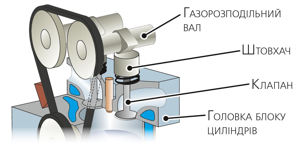 Головка блоку циліндрів з елементами газорозподільного механізму