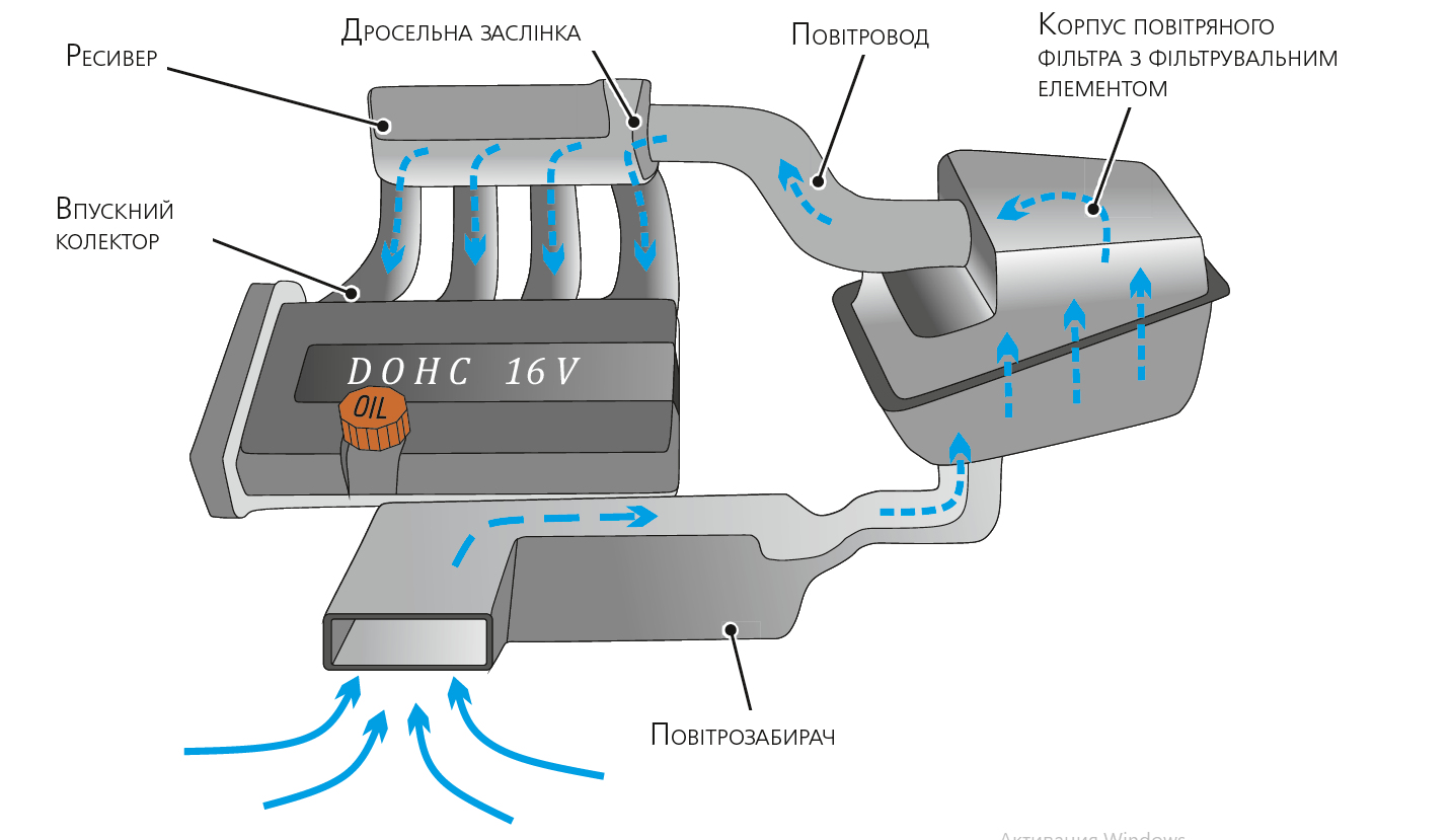 Елементи системи впускання