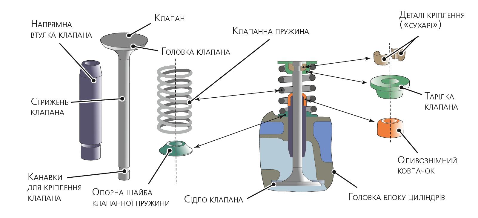 Клапанний механізм