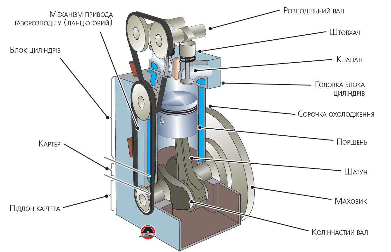 Одноциліндровий двигун внутрішнього згоряння