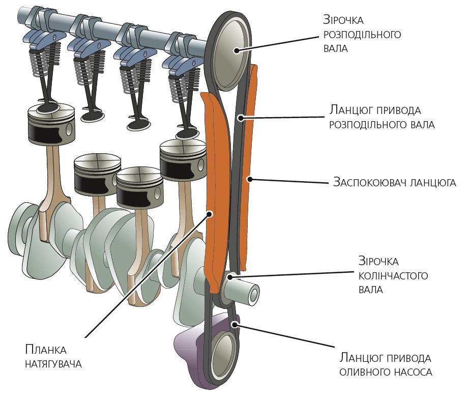 Схема паскового привода газорозподільного механізму