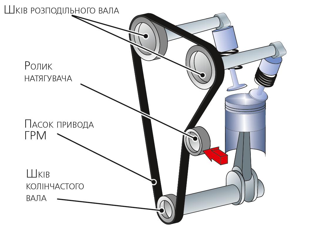 Приклад паскового привода газорозподільного механізму