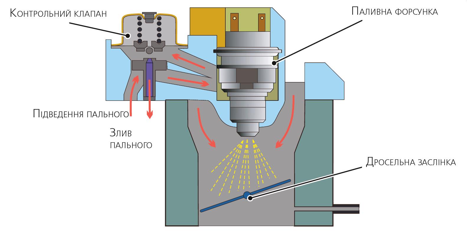 Приклад будови системи живлення бензинових двигунів із моновпорскуванням