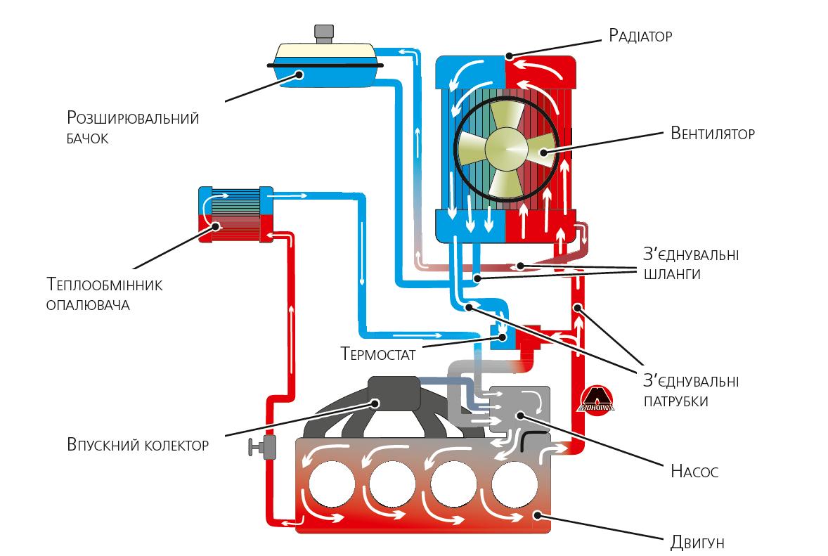 Принципова схема системи охолодження двигуна