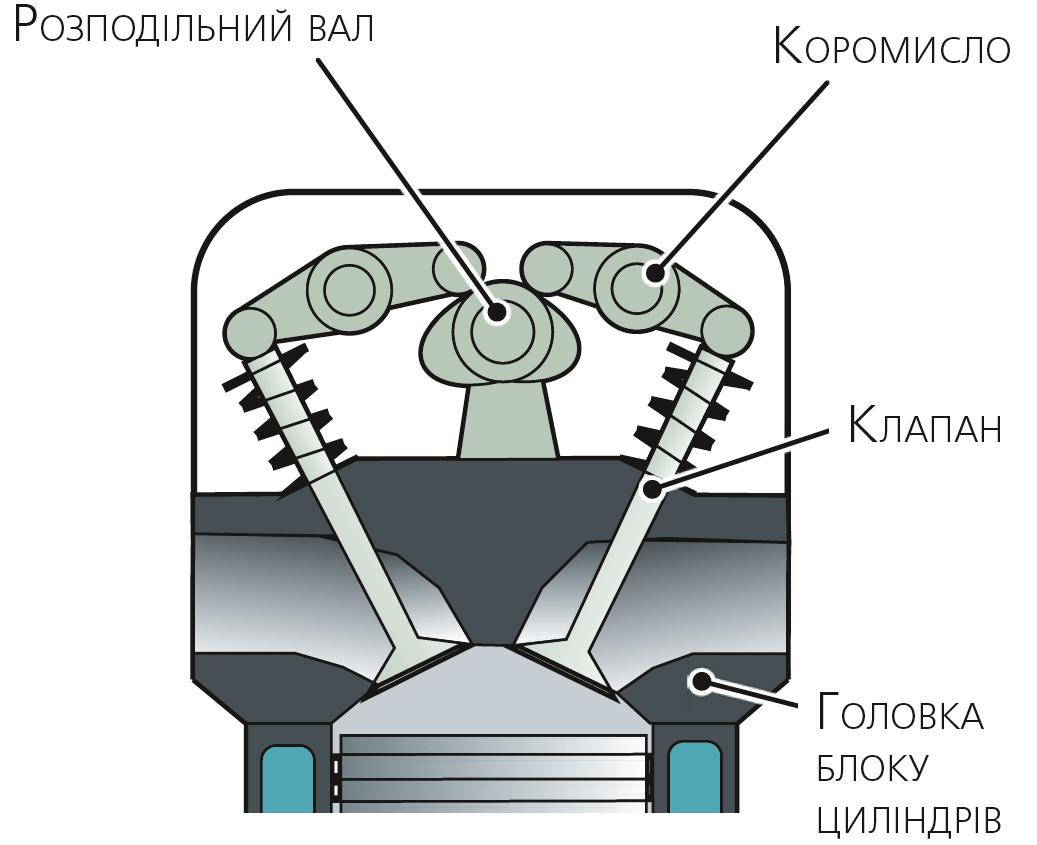 Привод клапанів через коромисла