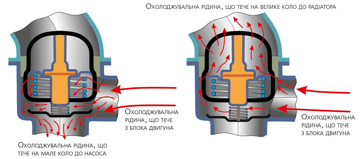 Робота термостата