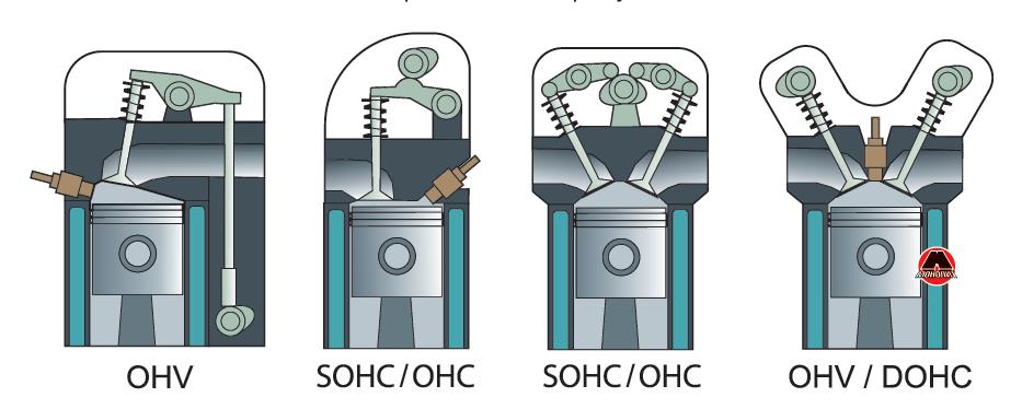 Різні способи привода клапанних механізмів