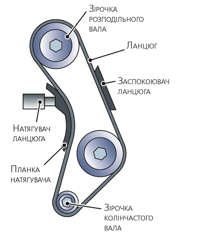 Схема ланцюгового привода газорозподільного механізму