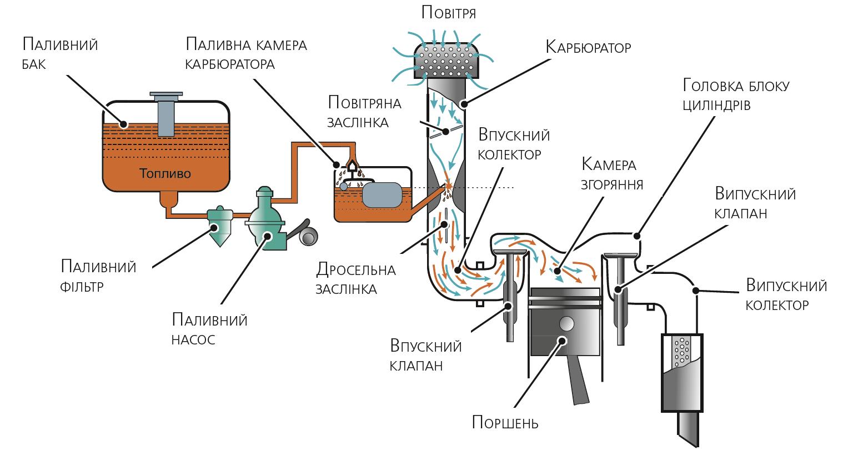Схема карбюраторного бензинового двигателя
