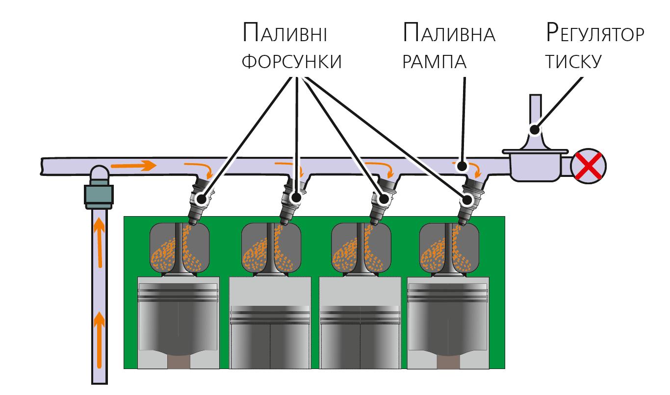 Схема розподіленого впорскування пального
