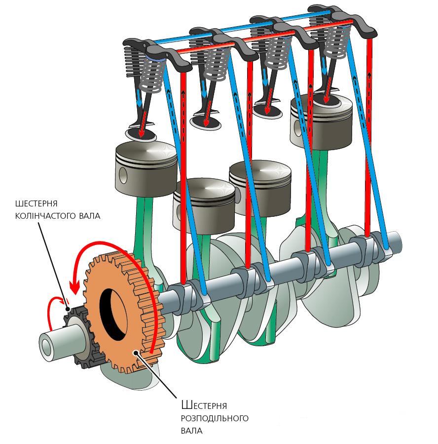 Шестерний привод газорозподільного механізму