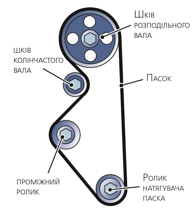 Схема ременного привода газо распределительного механизма