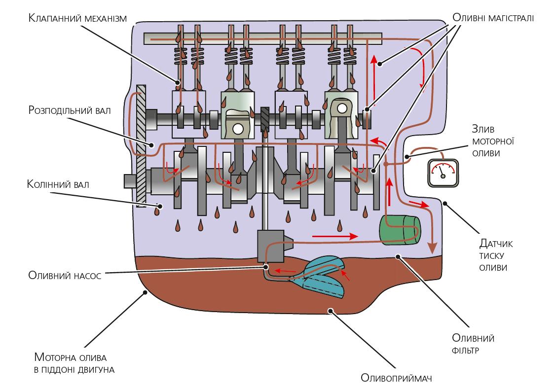 Спрощена схема системи змащування