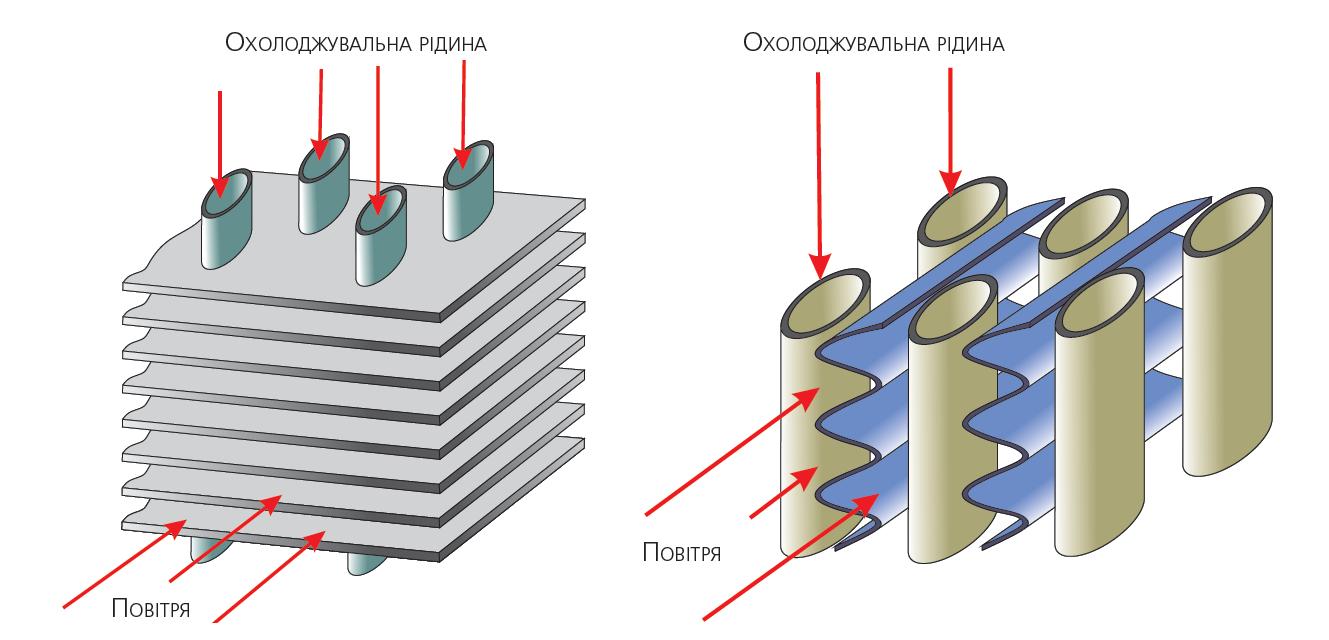 Варіанти виконання радіатора системи охолодження