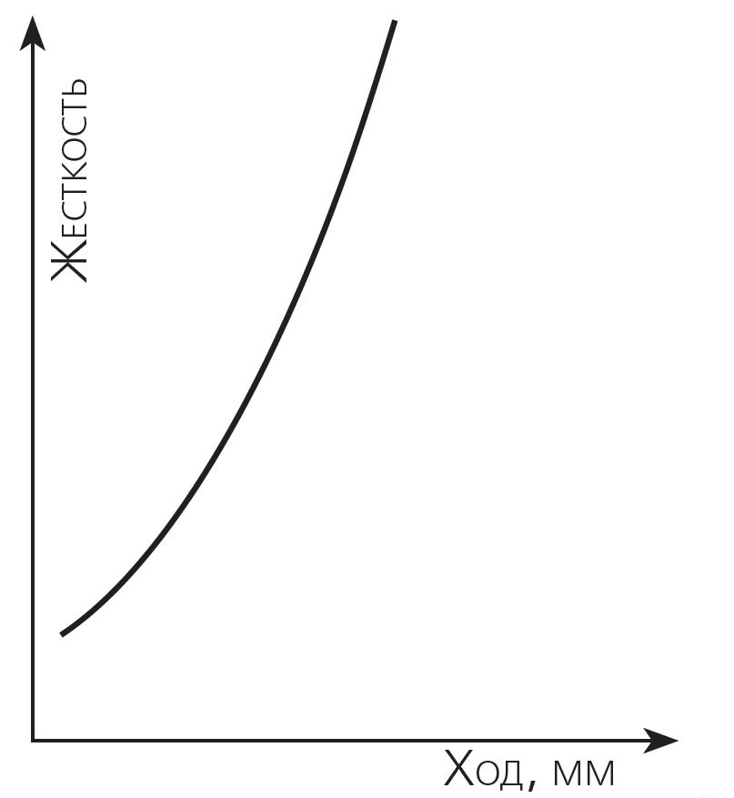 Графік залежності жорсткості пружини від ступеня стиснення