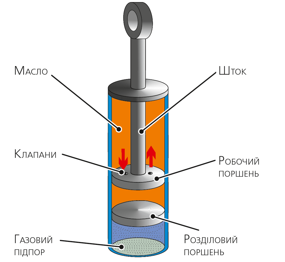Однотрубний газонаповнений амортизатор
