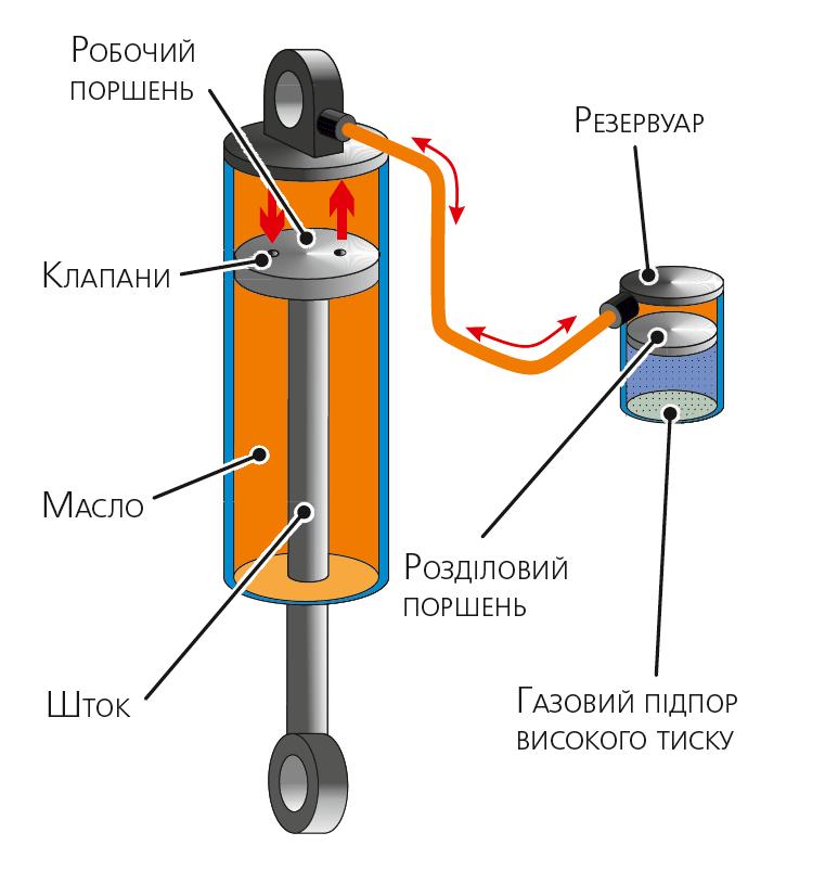 Однотрубний газонаповнений амортизатор встановлений штоком униз