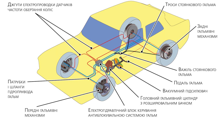 Приклад гідравлічного гальмівного керування легкового автомобіля
