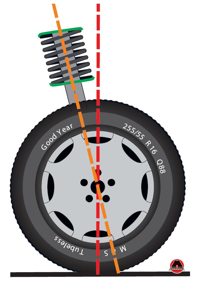 Приклад поздовжнього нахилу осі повороту колеса