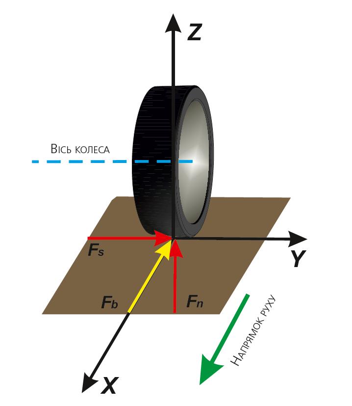 Сили, що діють на колесо при його русі по дорозі