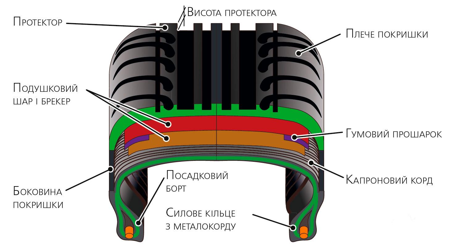 Будова Пневматичної шини