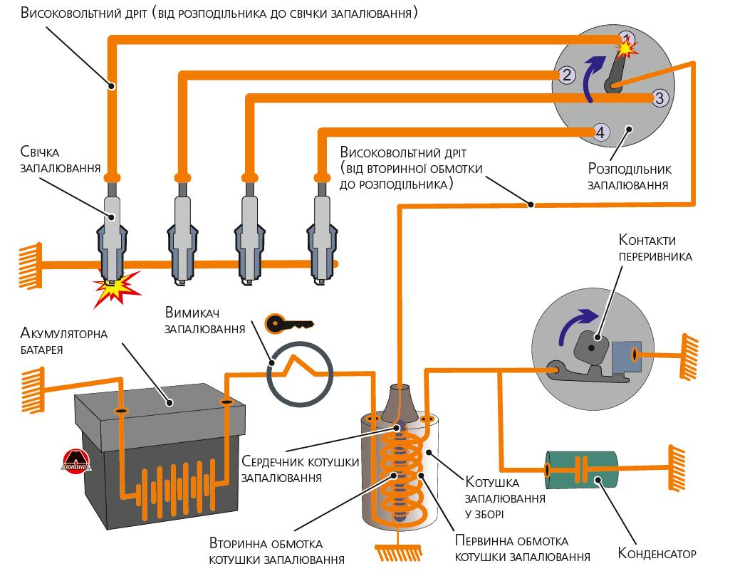 Контактная система зажигания двигателя с распределителем