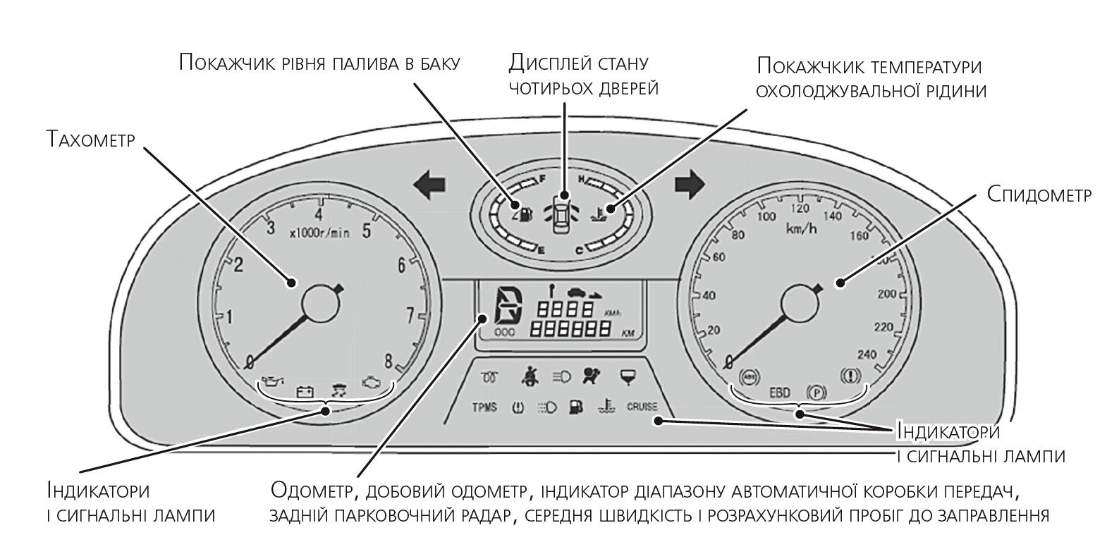 Приклад щитка приладів з покажчиками та індикаторами