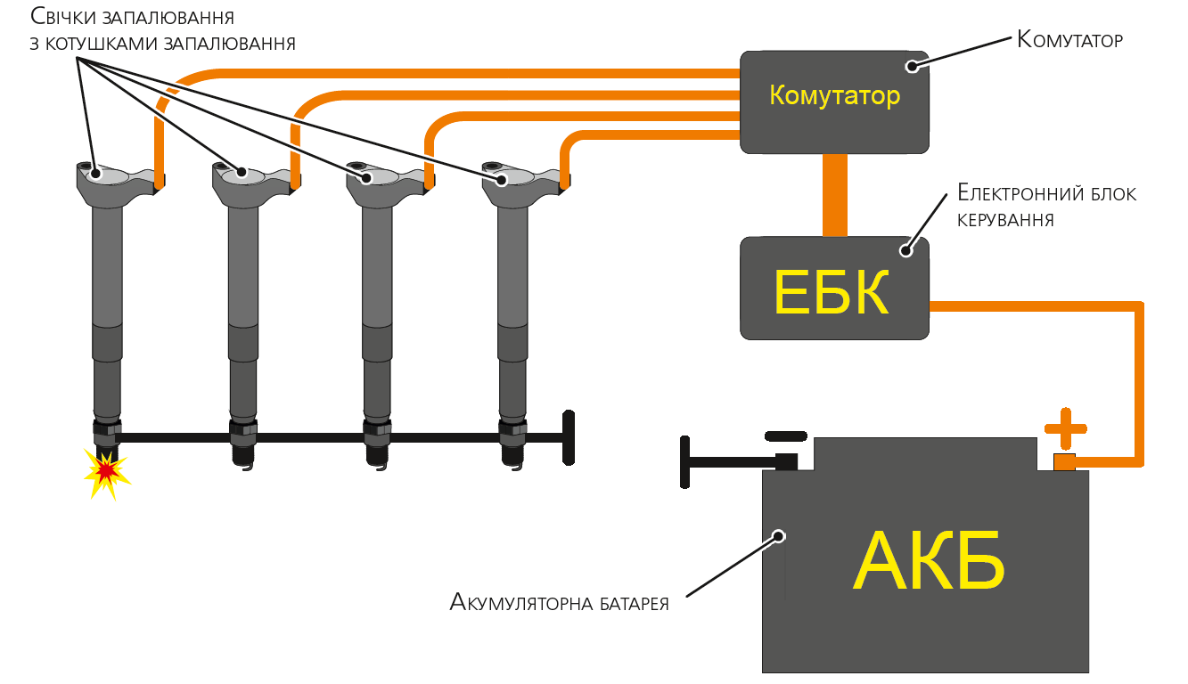 Система запалювання з мікропроцесорним керуванням