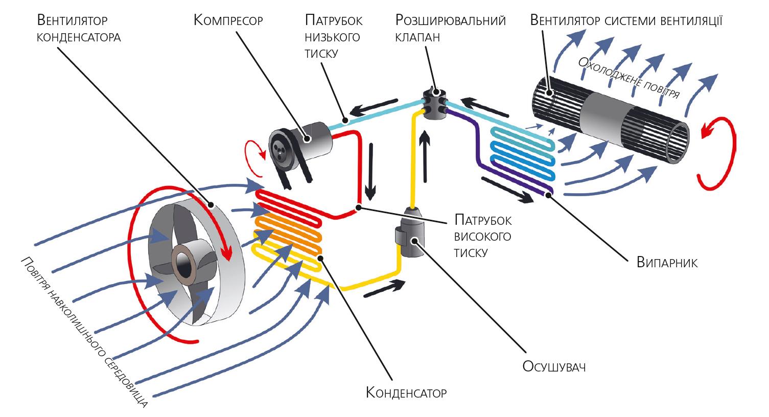 Спрощена схема системи кондиціонування