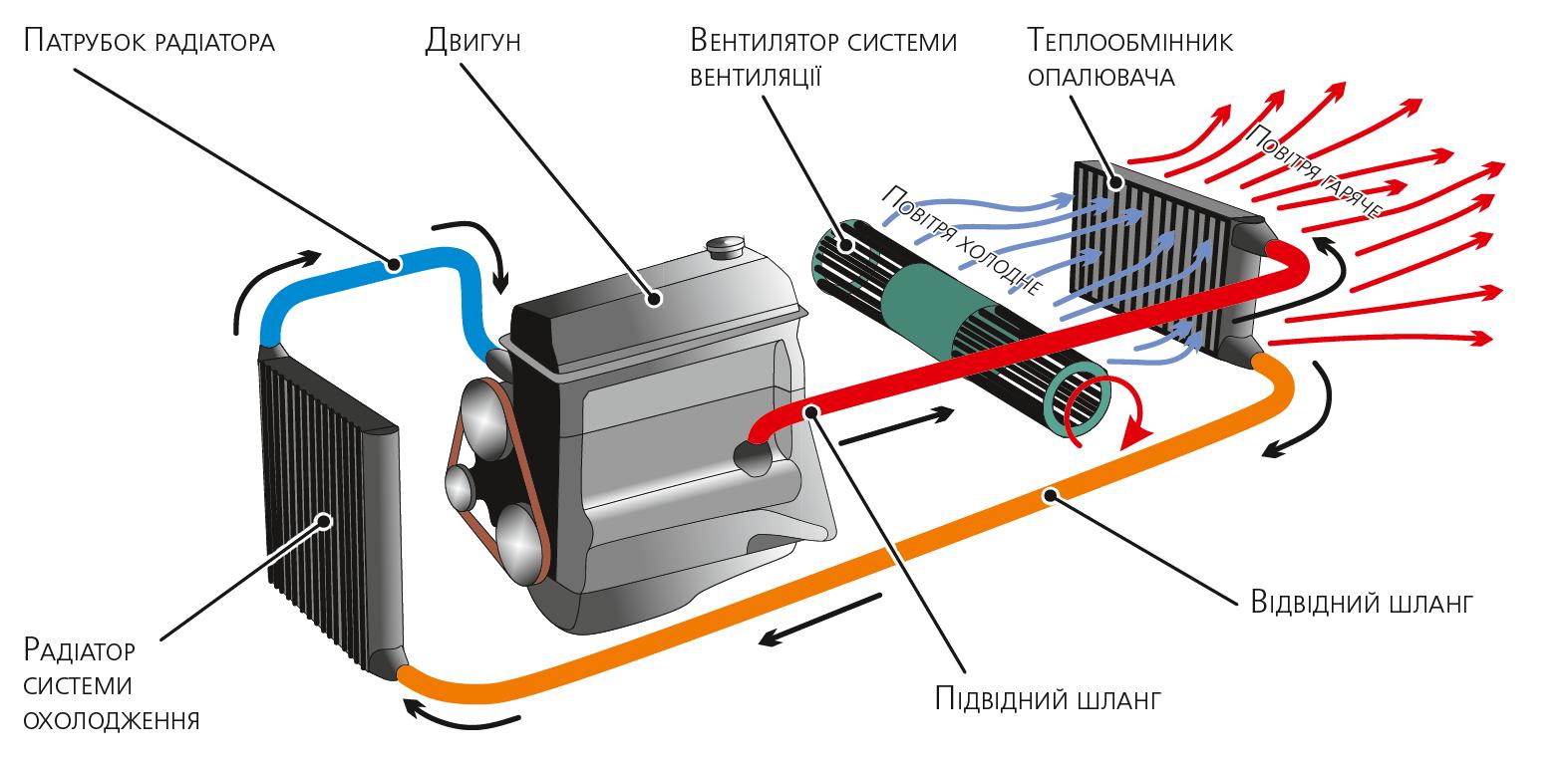 Спрощена схема системи опалення