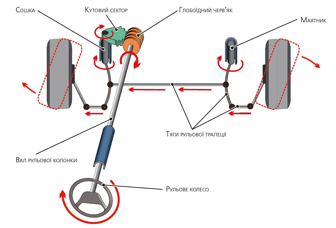Черв'ячний рульовий механізм