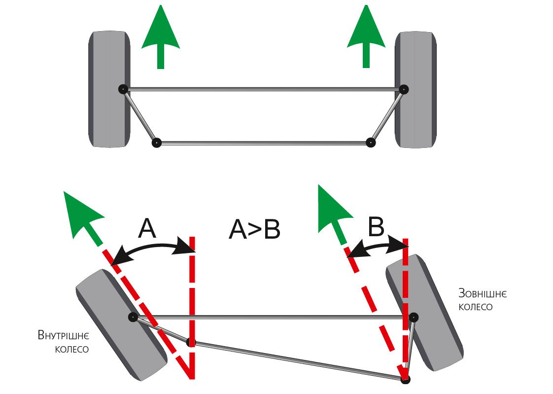 Поворот керованих коліс на різні кути