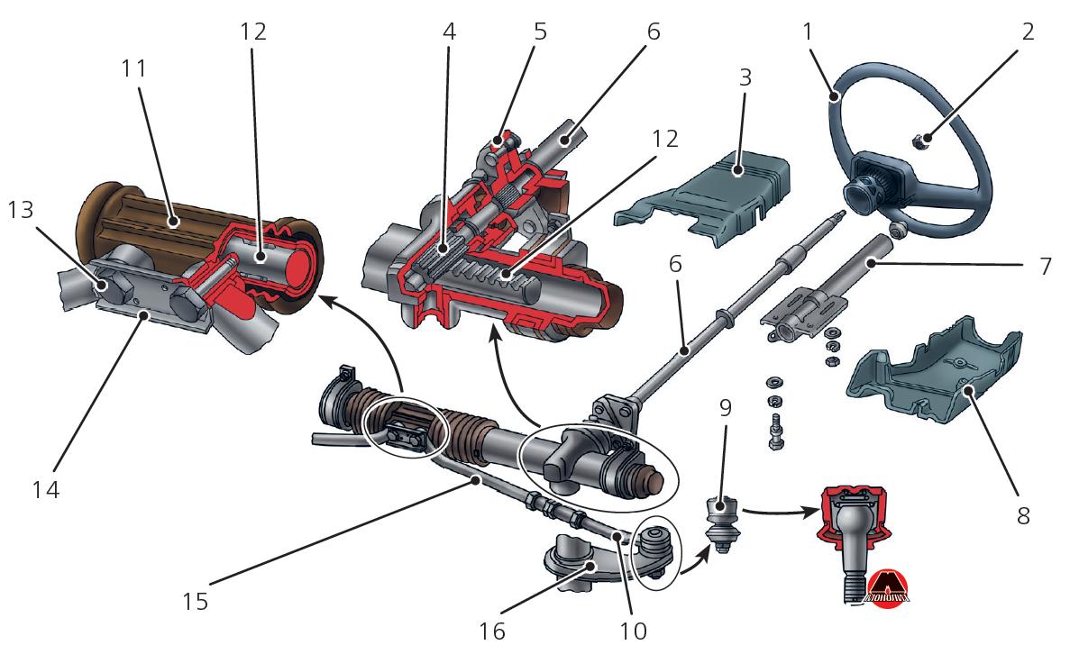 Приклад рульового механізму
