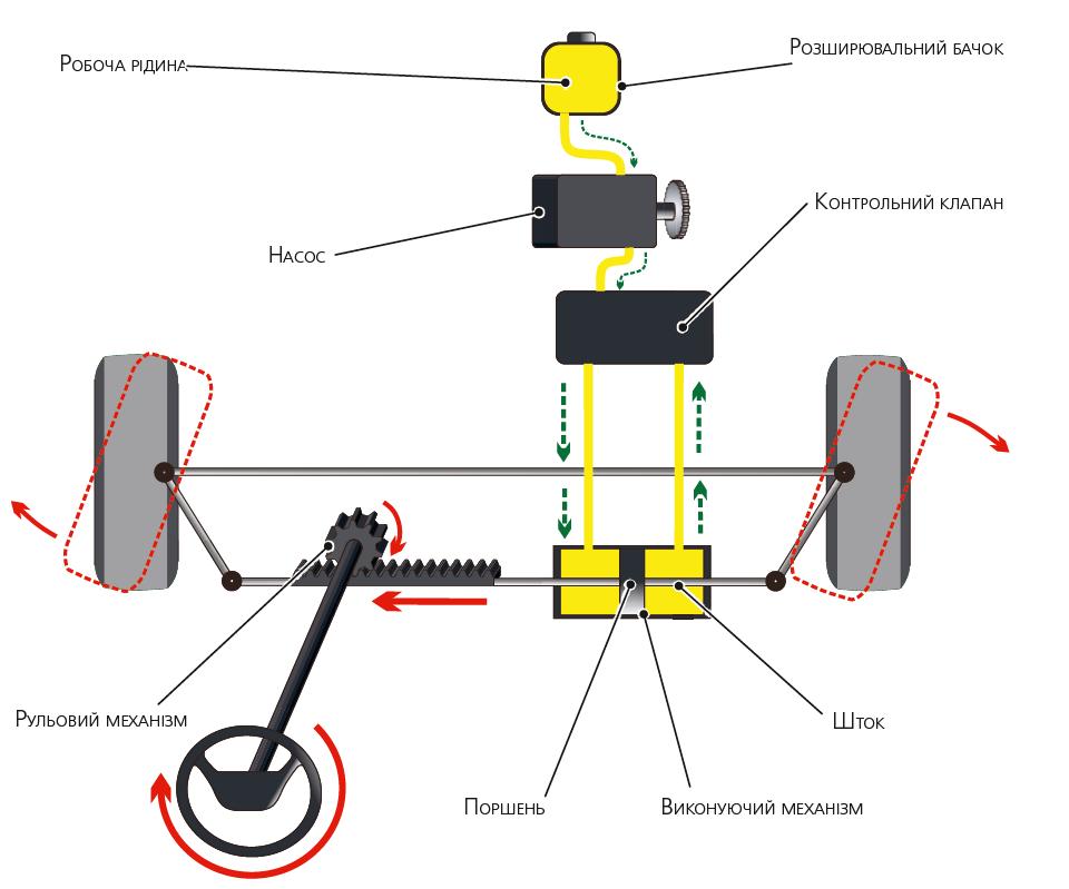 Принципова схема системи гідравлічного підсилювача рульового керування
