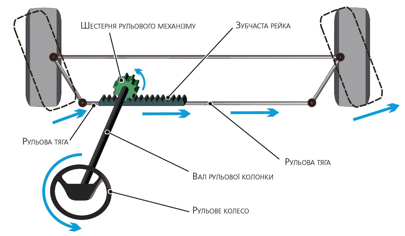 Рейковий рульовий механізм