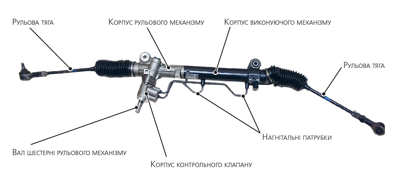 Рульовий механізм з гідравлічним підсилювачем