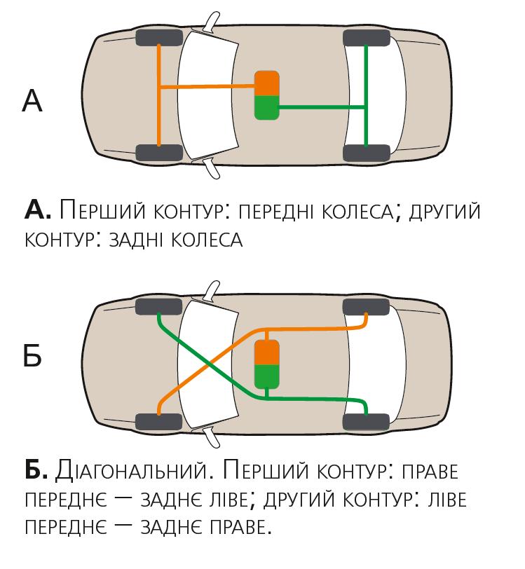 Різні схеми поділу гідропривода гальм на контури