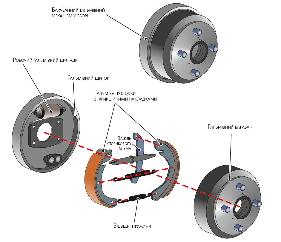 Приклад барабанного гальмівного механізму