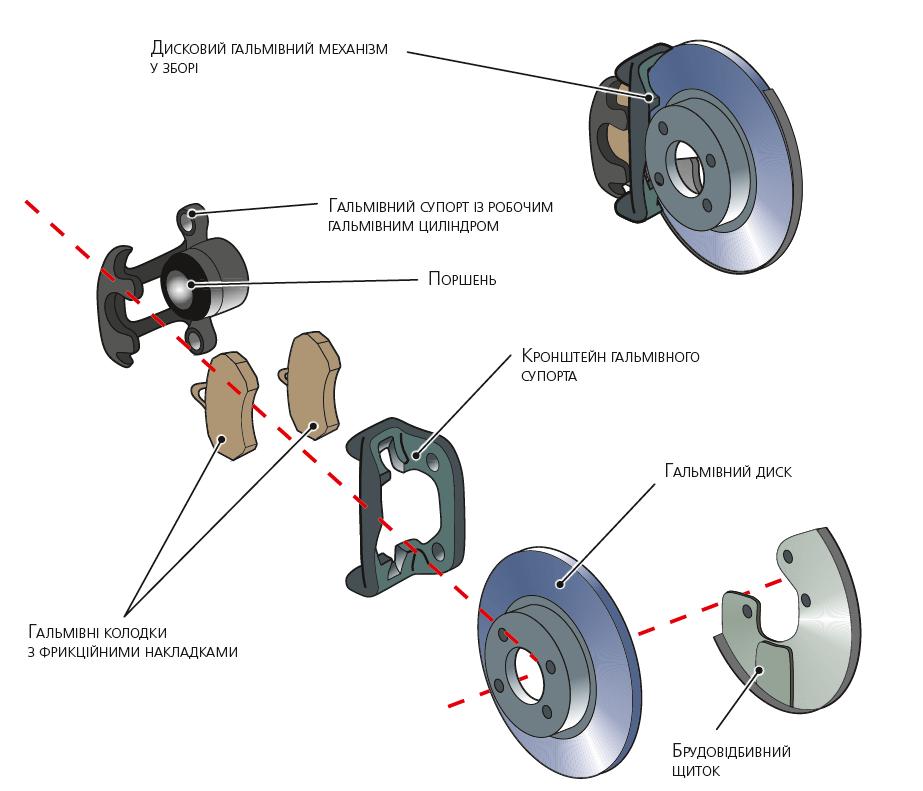 Приклад дискового гальмівного механізму