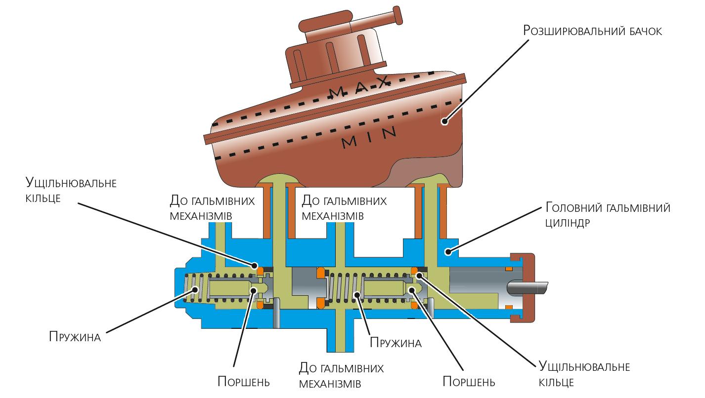 Приклад головного гальмівного циліндра разом із розширювальним бачком