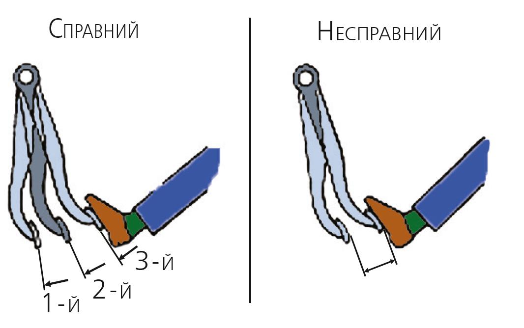 Перевірки вакуумного підсилювача