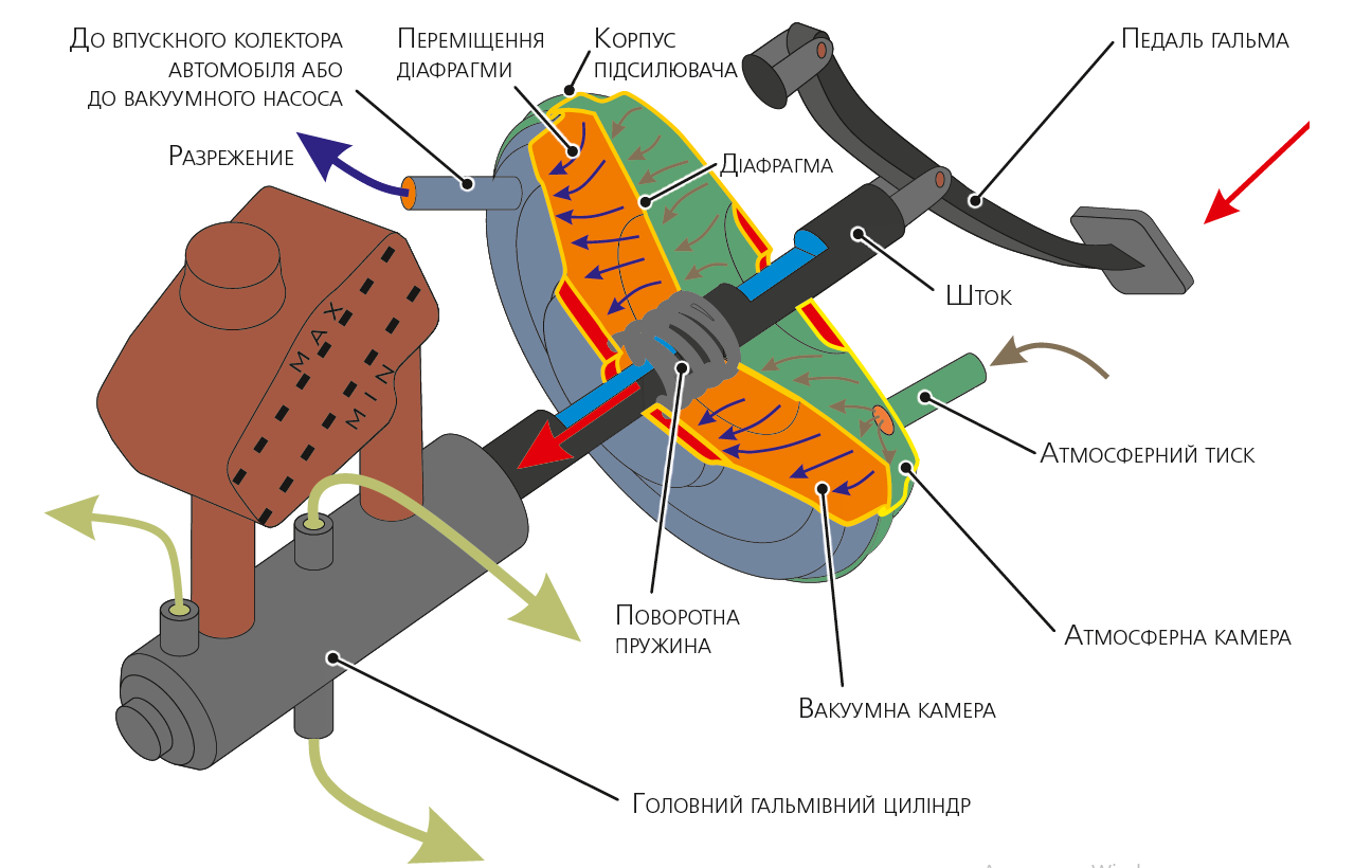 Вакуумний підсилювач гальм у зборі з педаллю і головним гальмівним циліндром