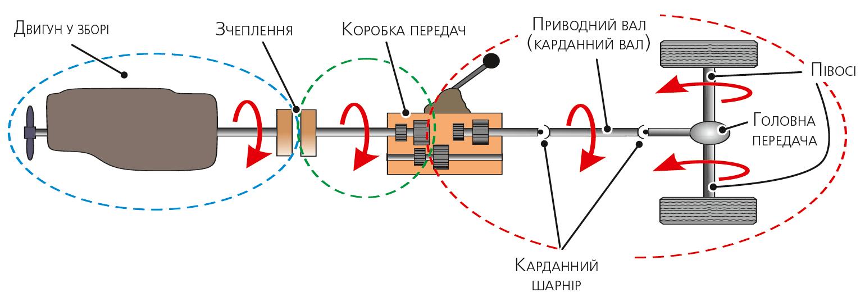 Двигун і складові частини трансмісії