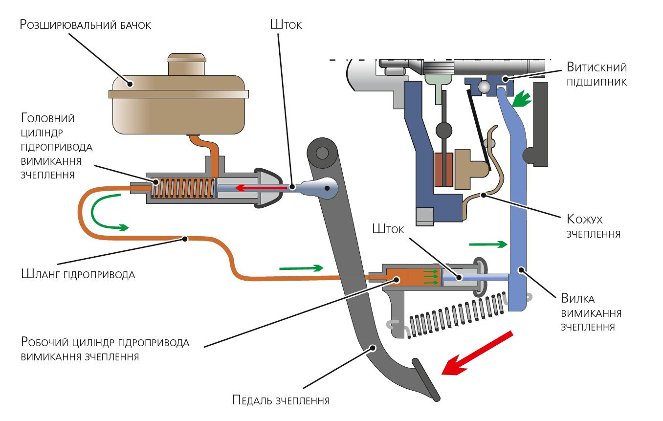 Гідравлічний привід вимикання зчеплення
