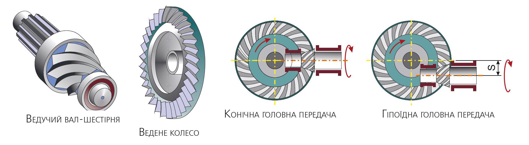 Елементи головної передачі