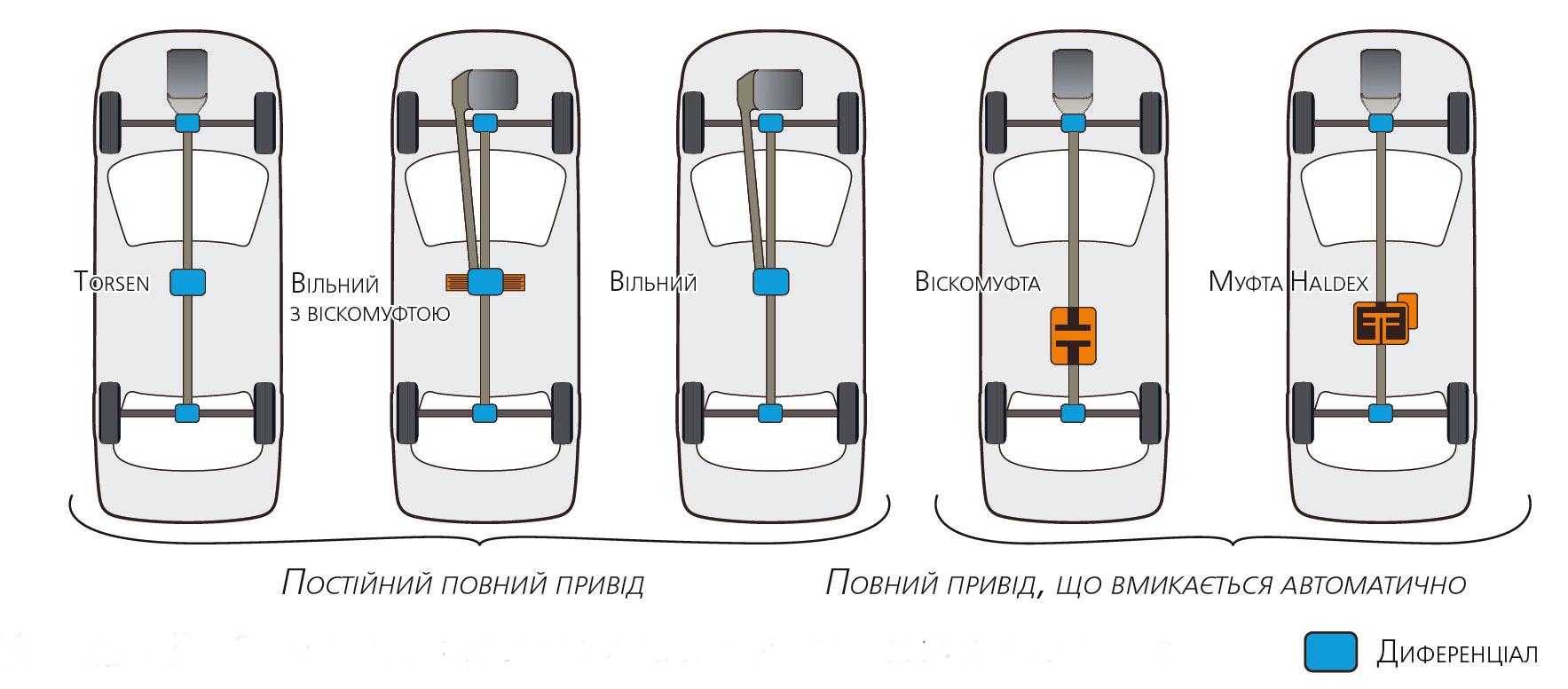 Найбільш популярні схеми повноприводних автомобілів з різними механізмами блокування